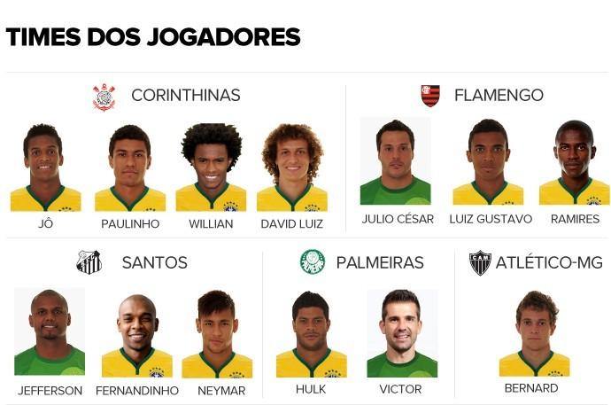Clube do coração: Corinthians é o mais popular entre os 23 convocados