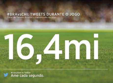 Brasil x Chile atinge recorde de tuítes