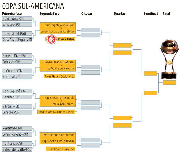 Veja o caminho do Inter na Copa Sul-Americana