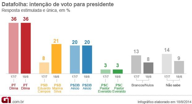 Dilma tem 36%, Marina, 21%, e Aécio, 20%, diz pesquisa Datafolha