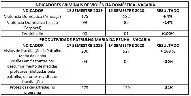 Brigada Militar divulga balanço operacional da Patrulha Maria da Penha no 1º semestre de 2020 em Vacaria