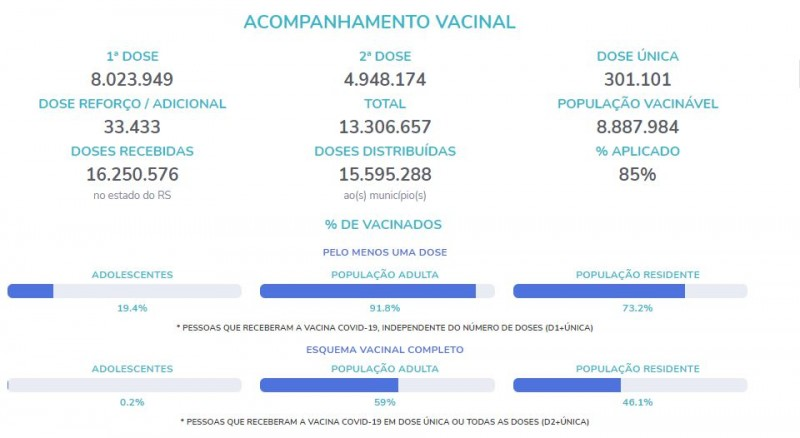 Rio Grande do Sul já tem 19% dos adolescentes vacinados e 33 mil doses de reforço aplicadas